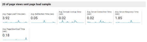 analytics site speed