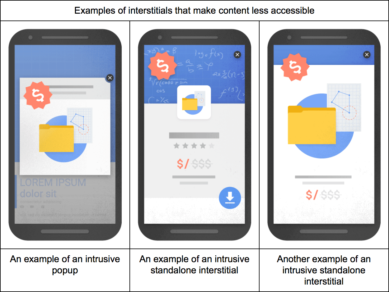 Google mobile interstitials